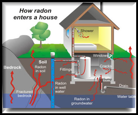 Radon Home Inspection Is It Necessary Minneapolis Real